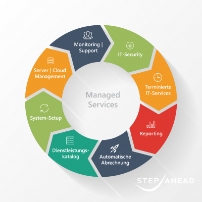 Software Contest: Step Ahead zeigt Fall von Managed Services