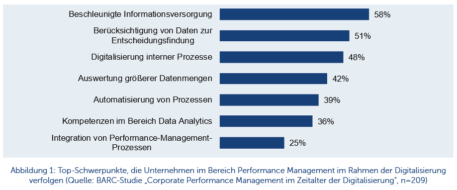 Business Intelligence und Analytics – Essenzielle Basis jeder Digitalisierungsstrategie